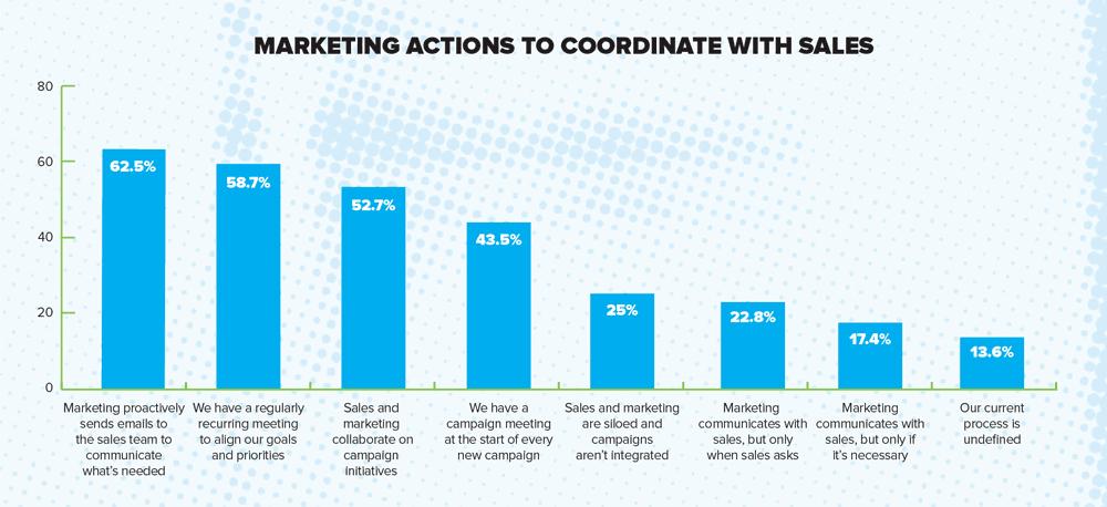 MarketingReport_Marketing coordination