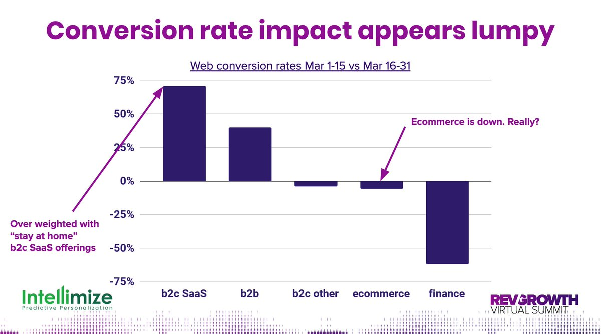 Conversion rate impact amid COVID
