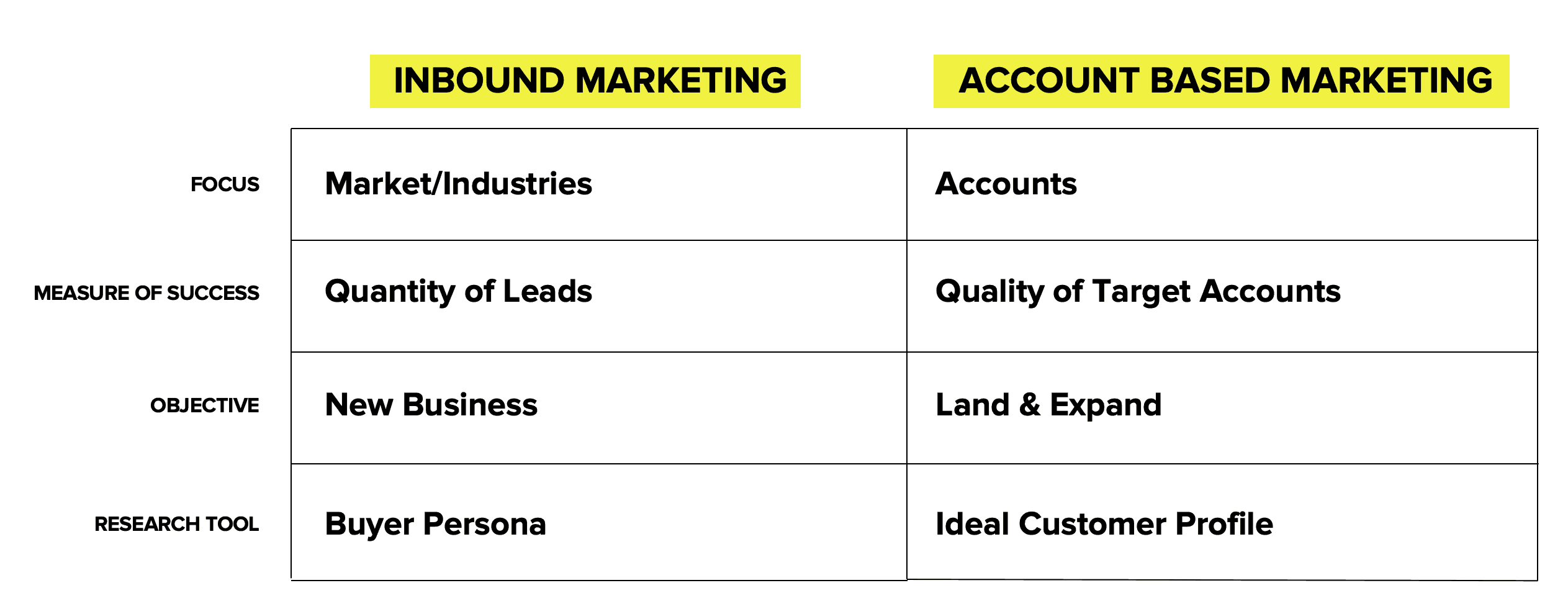 account based marketing vs inbound marketing