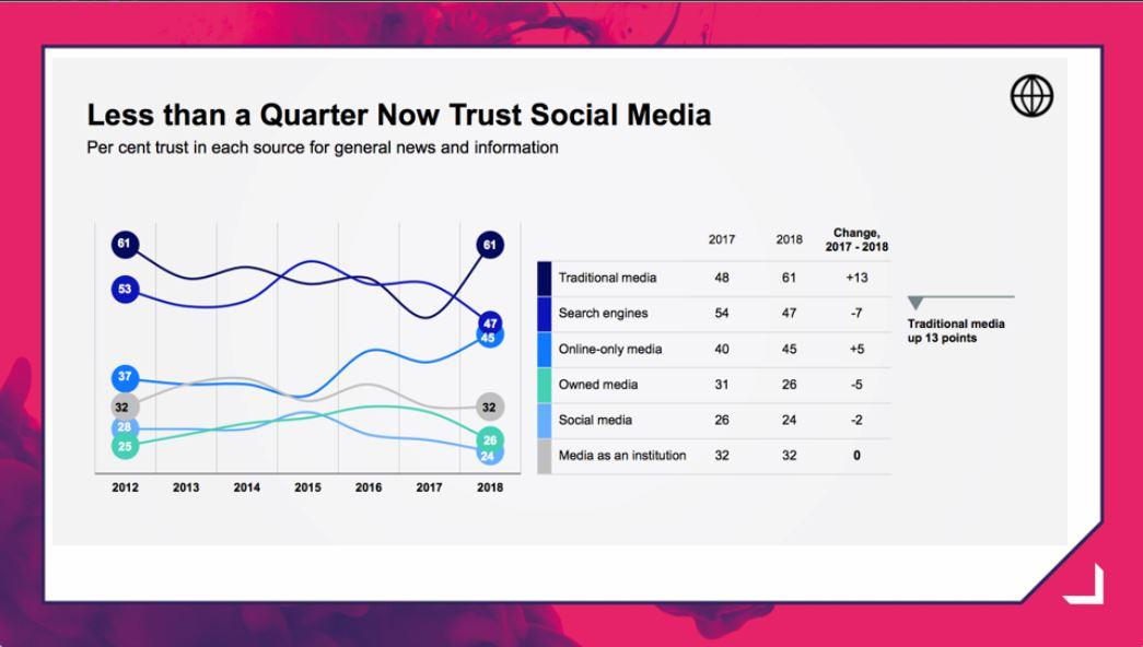 Traditional vs. social media trust