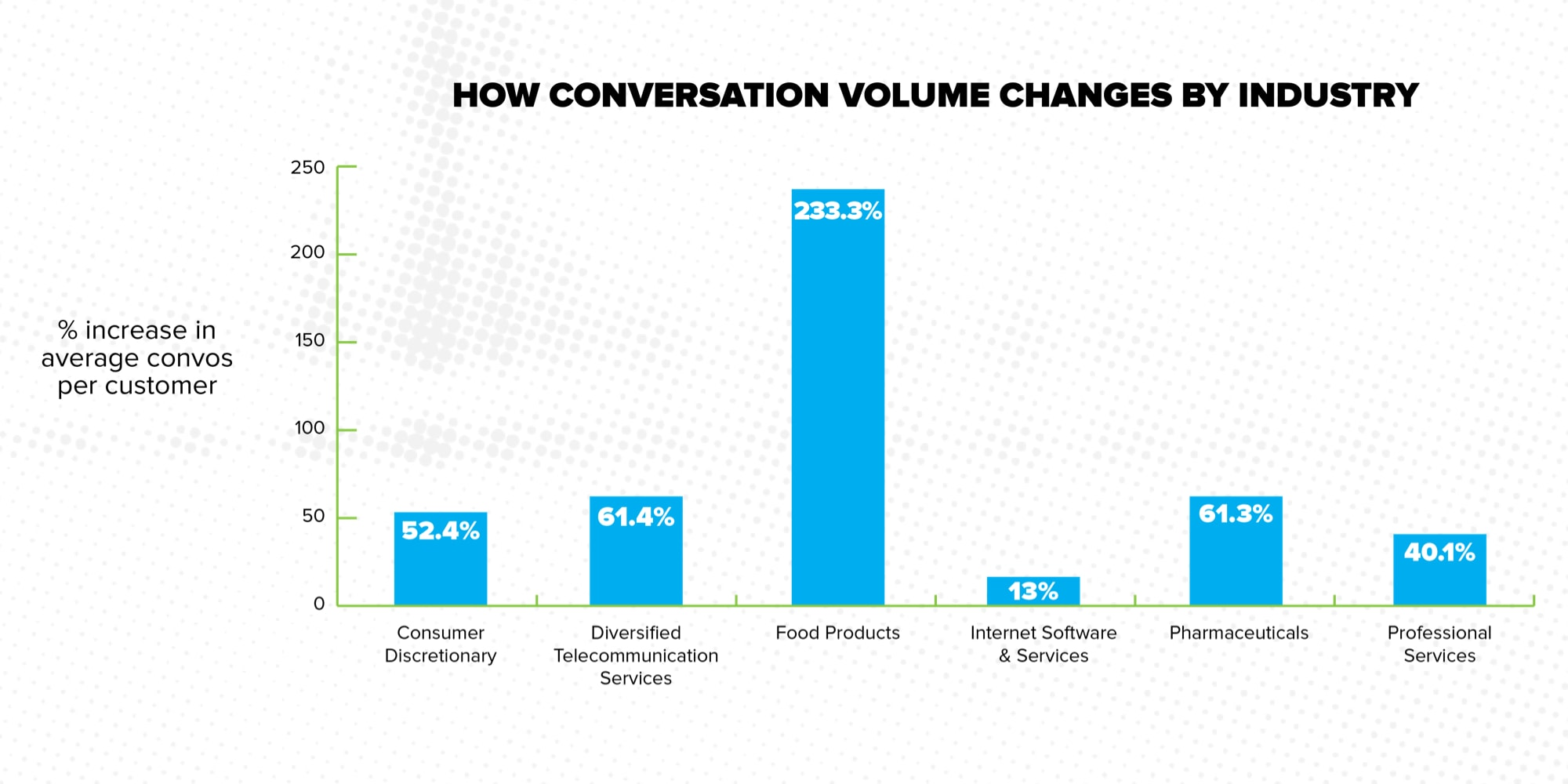 How Covid is Transforming the Way We Communicate - ConvosPerIndustry
