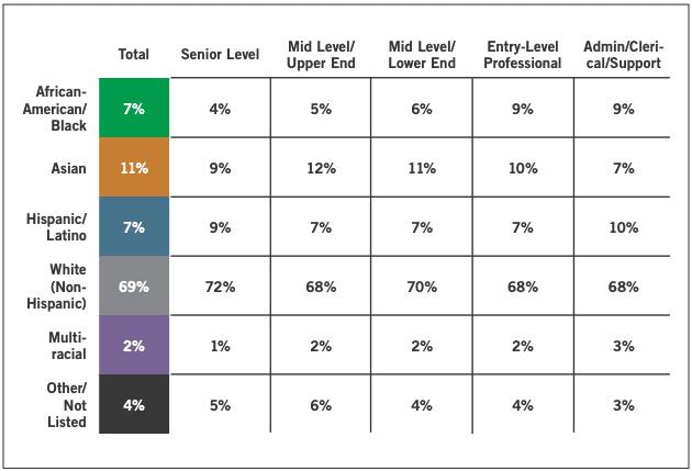 Diversity in marketing roles