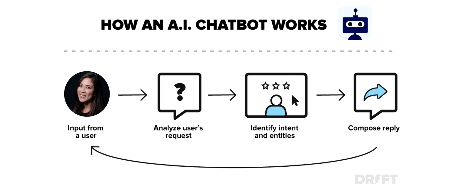 A brief guide to AI Chatbots 7