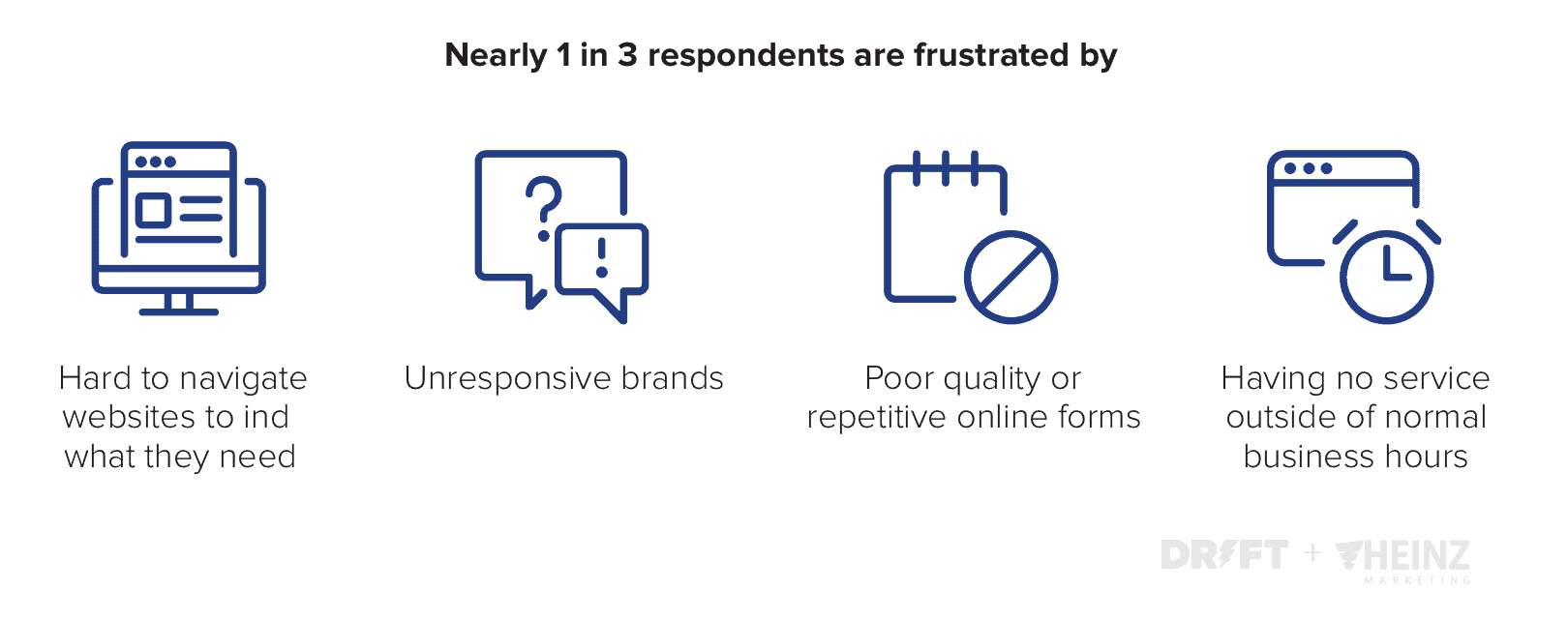2020 State of Conversational Marketing_Frustrations