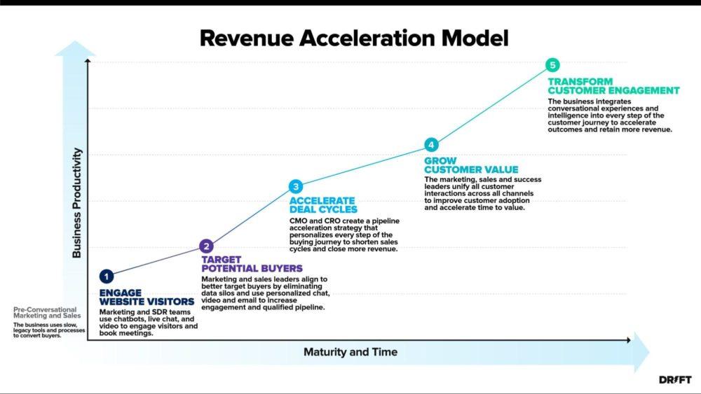 revenue-acceleration-model