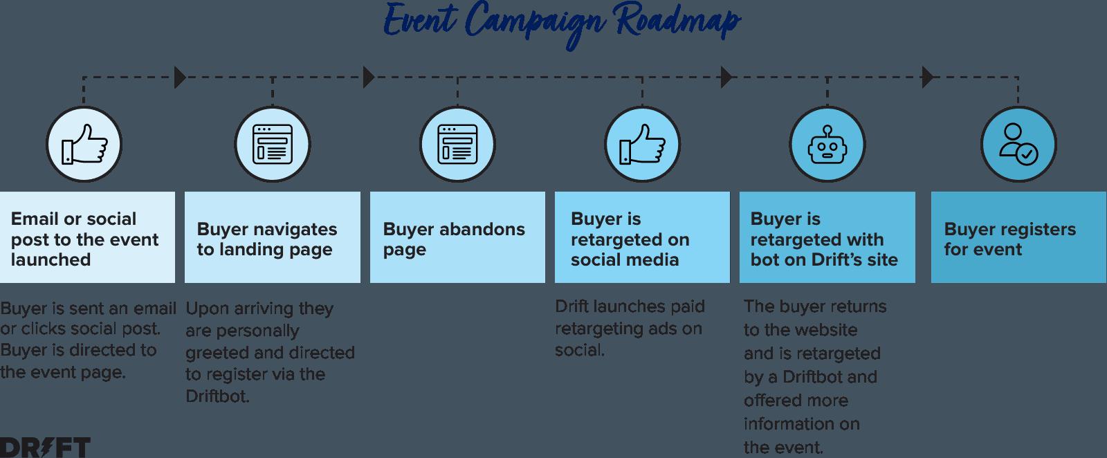 b2b digital advertising process