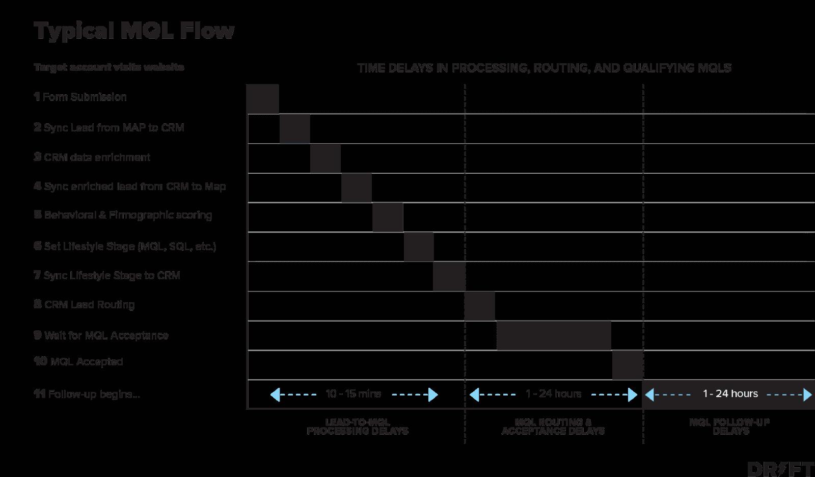 b2b digital advertising MQL flow
