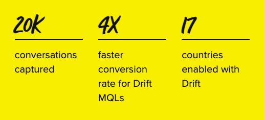 PTC results with Drift