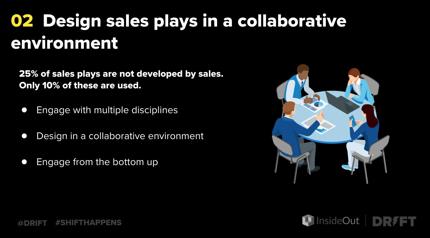 how to improve sales performance with collaboration