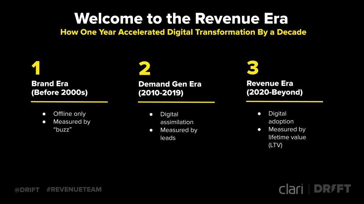 revenue teams