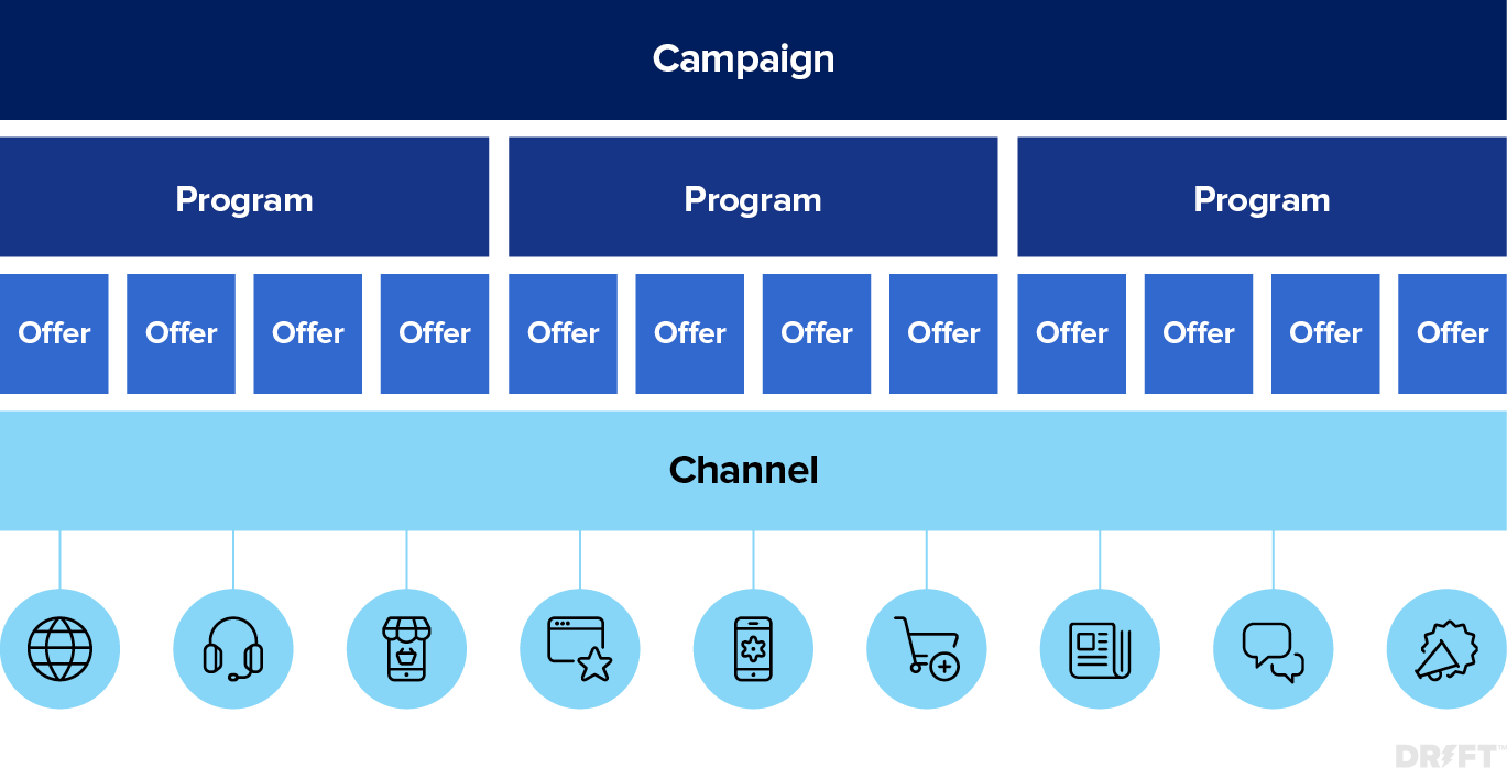 integrated marketing campaign examples strategy