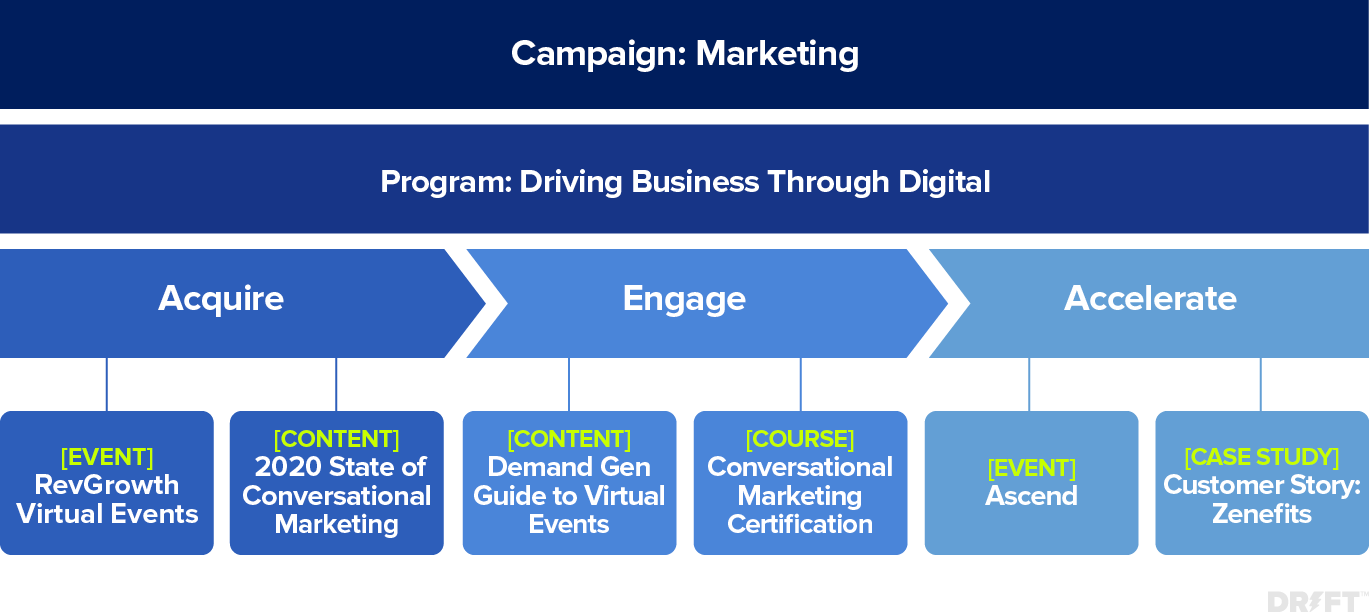 integrated marketing campaign examples framework