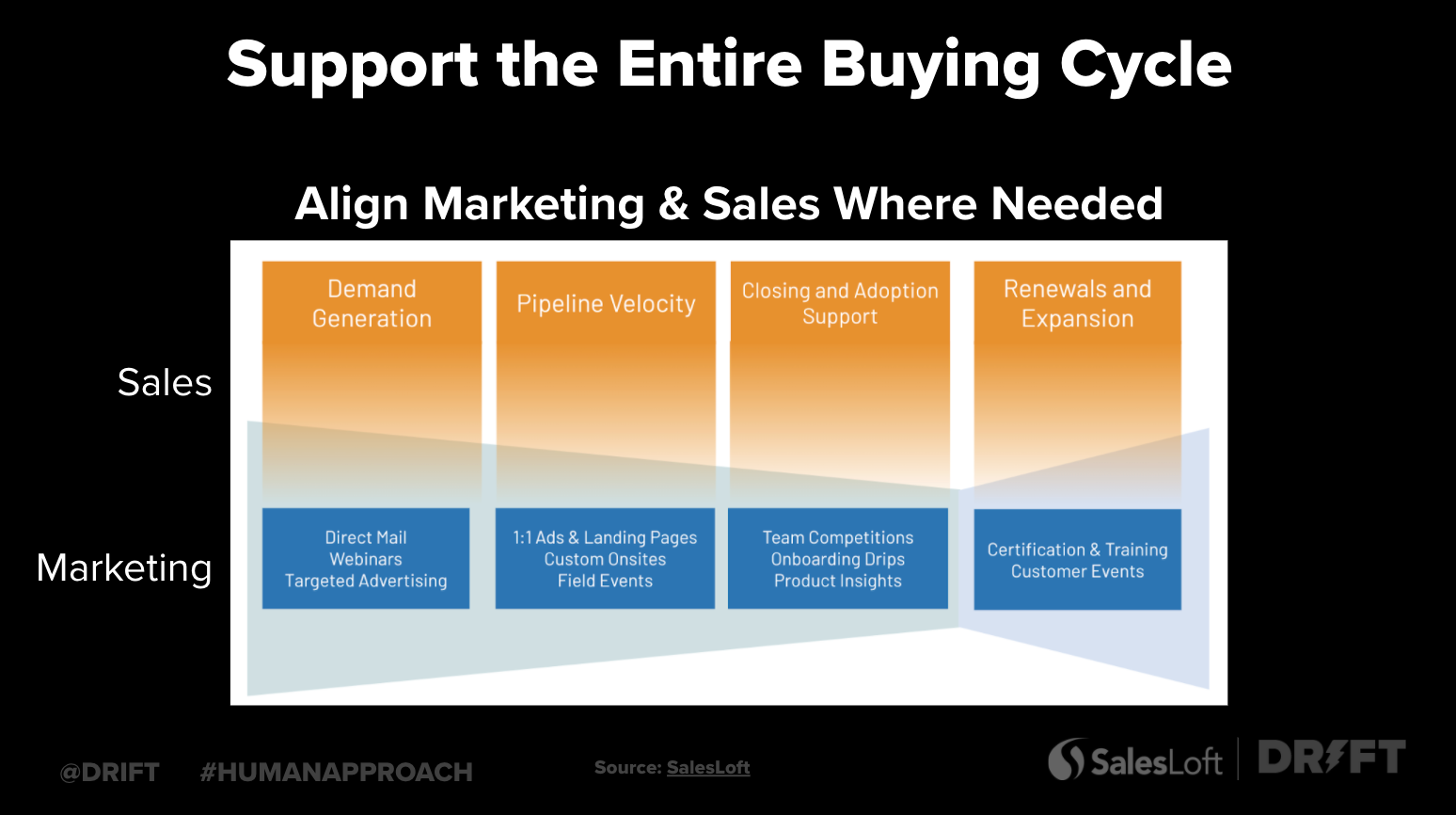 build sales pipeline with marketing