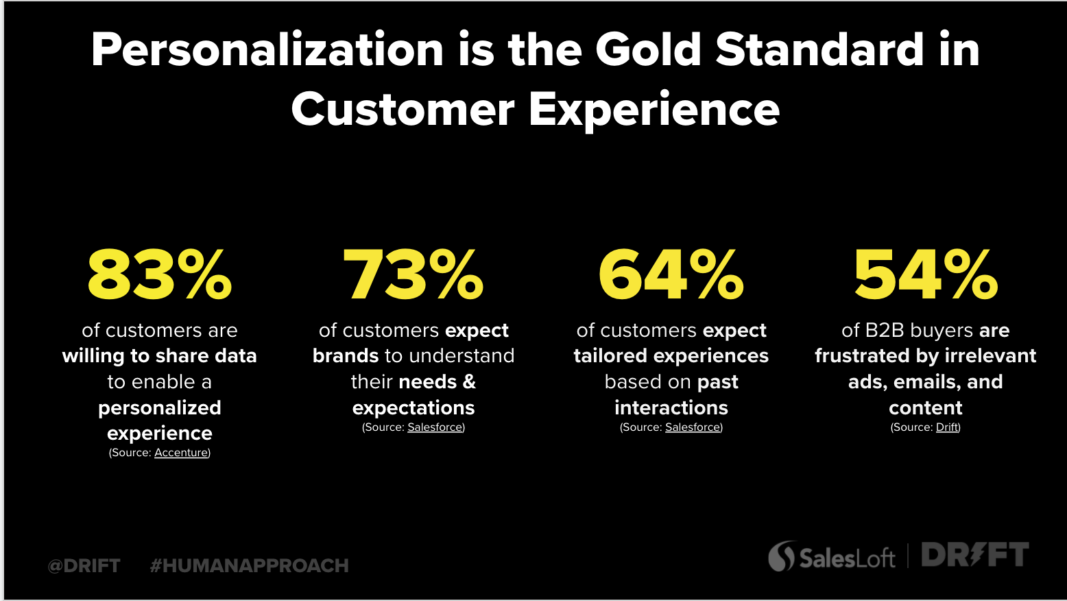 build sales pipeline with personalization