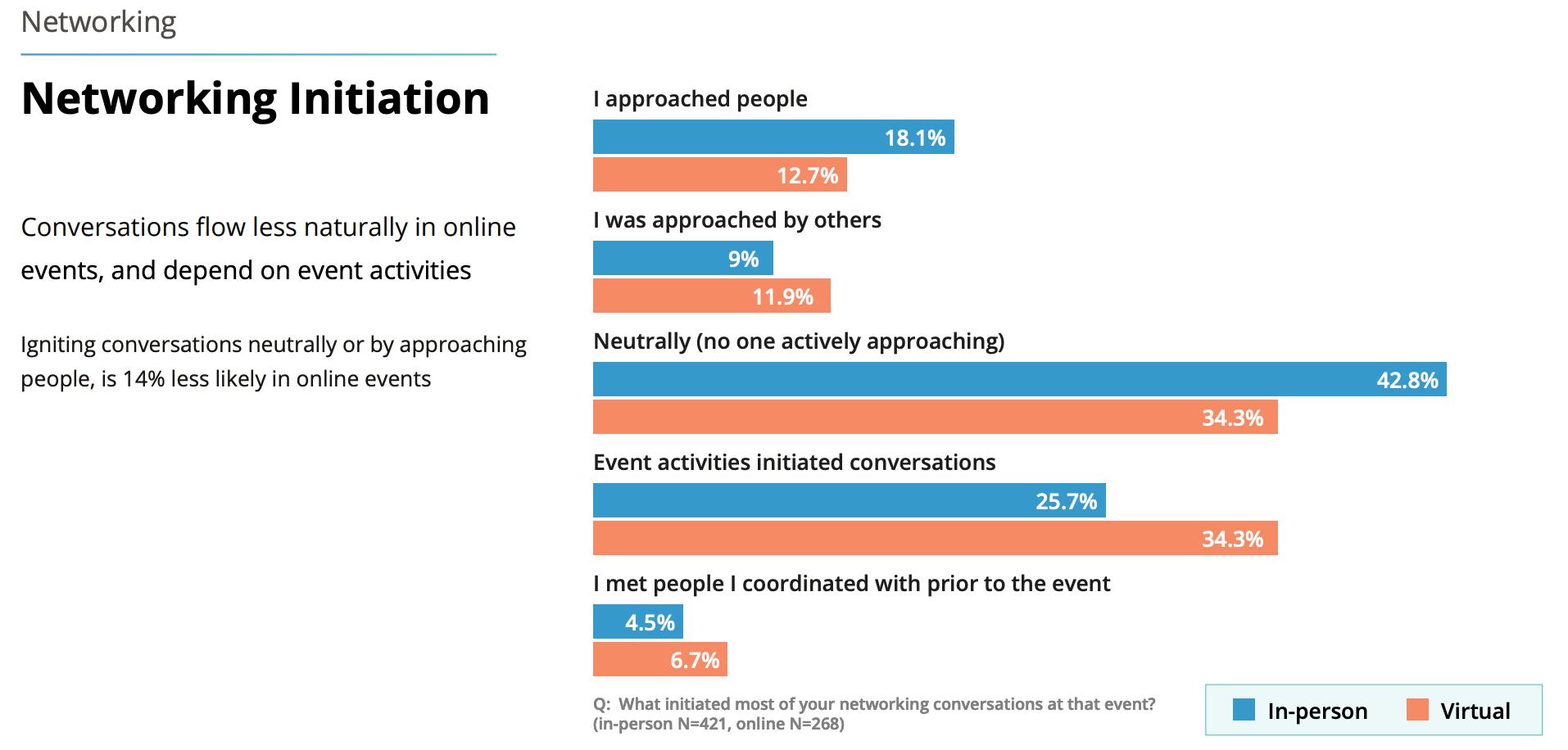 virtual event statistics
