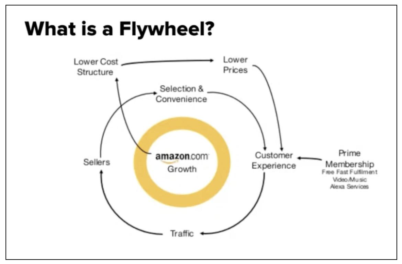 What is a flywheel?