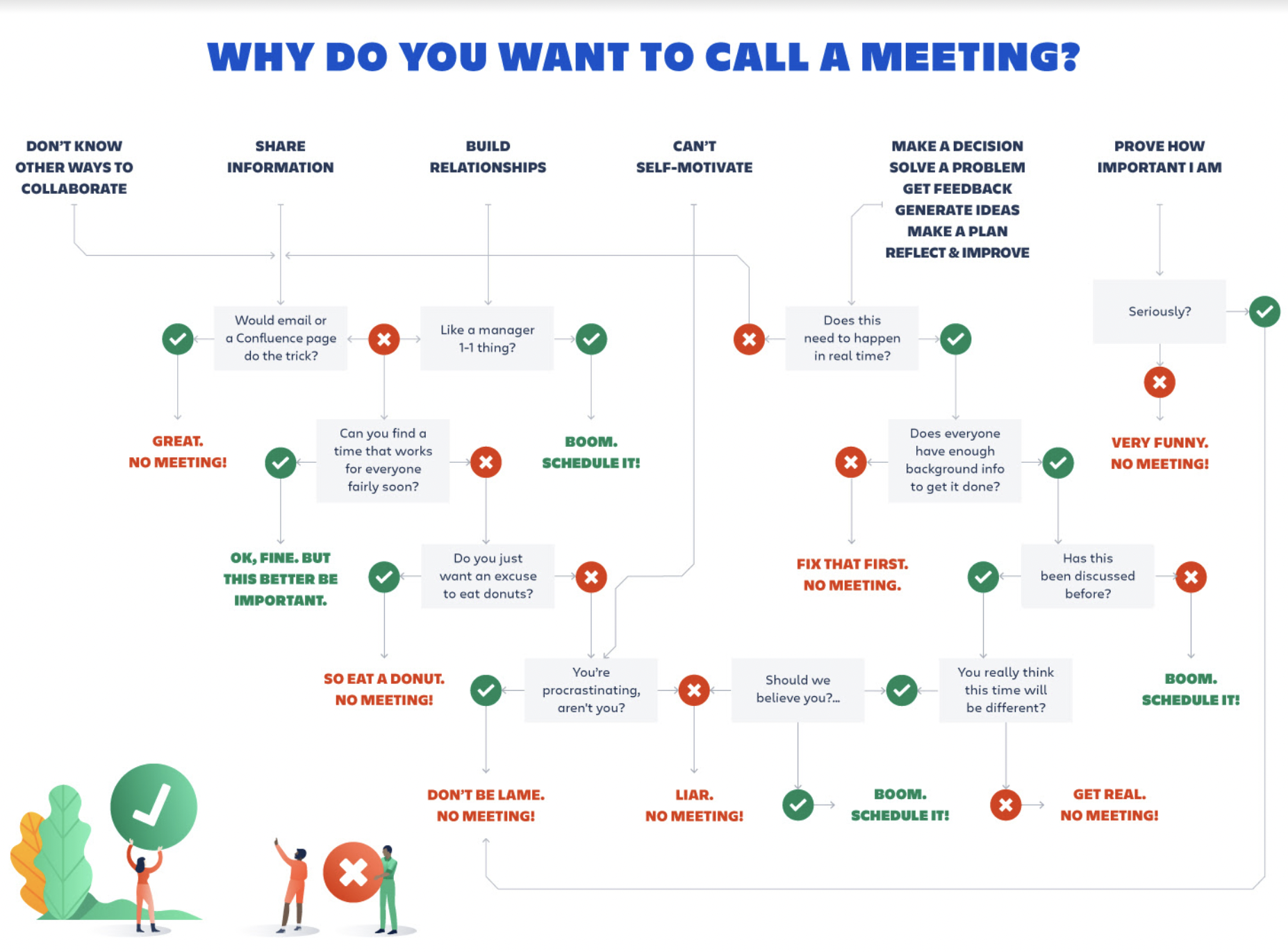 Why do you want to call a meeting