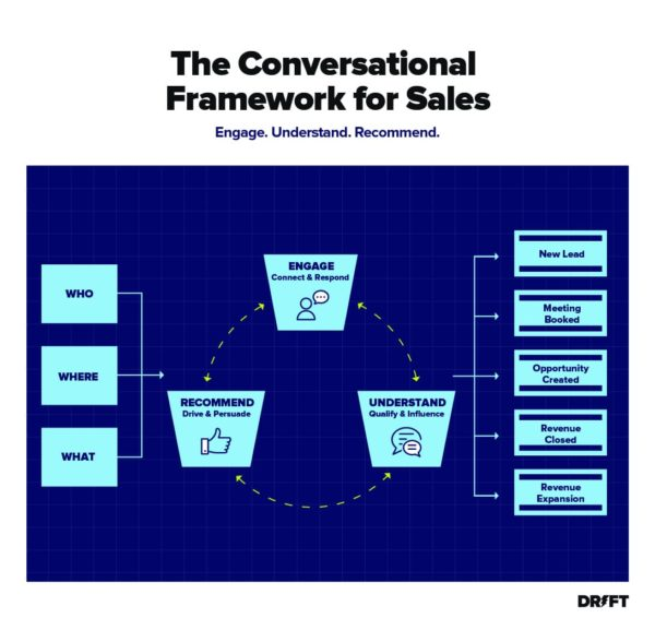creative intelligence for sales