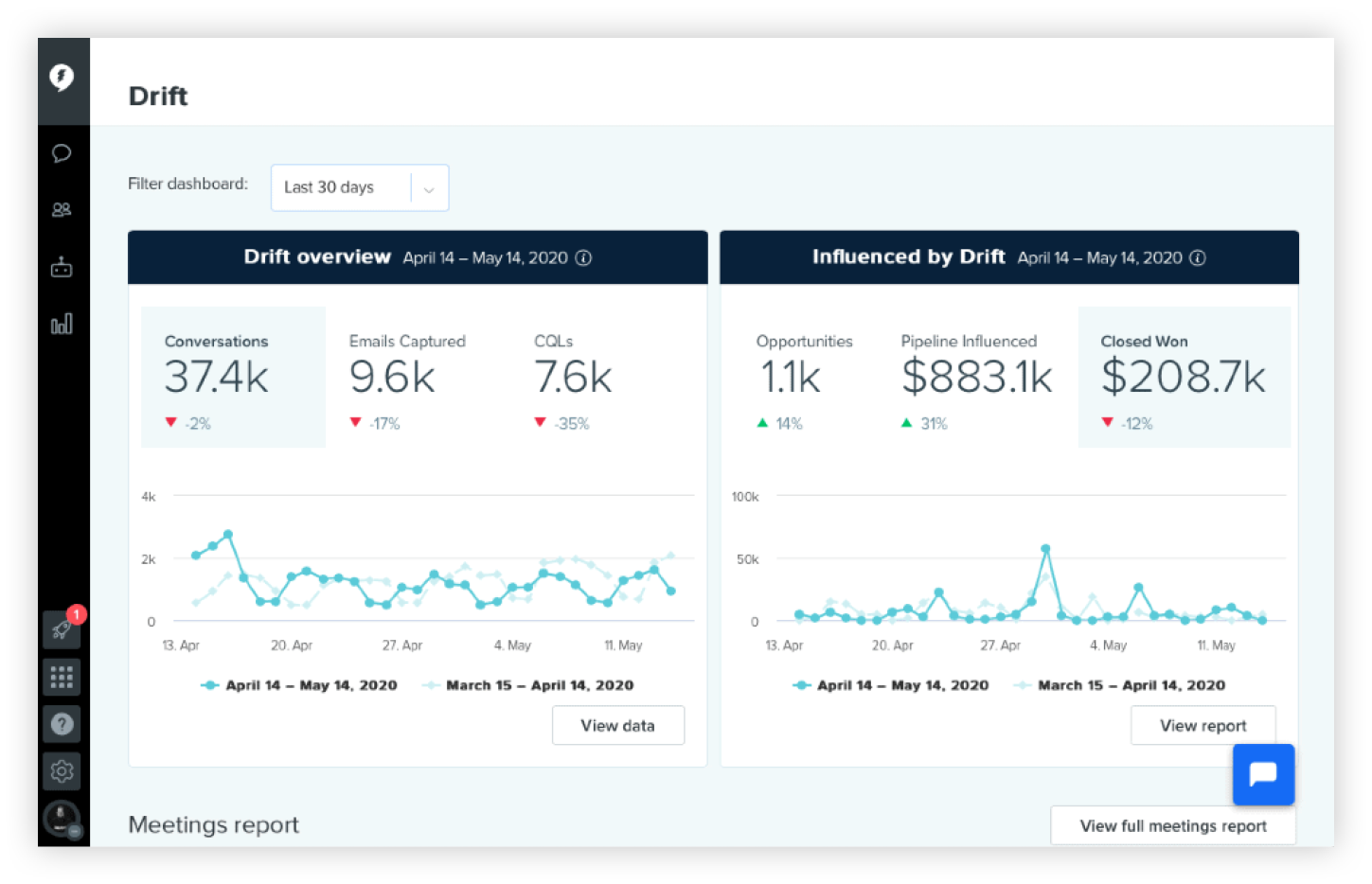 GTM strategy dashboards and reporting