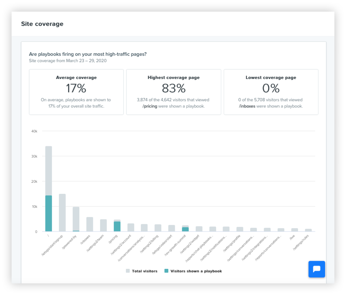 Site coverage report for go-to-market strategy