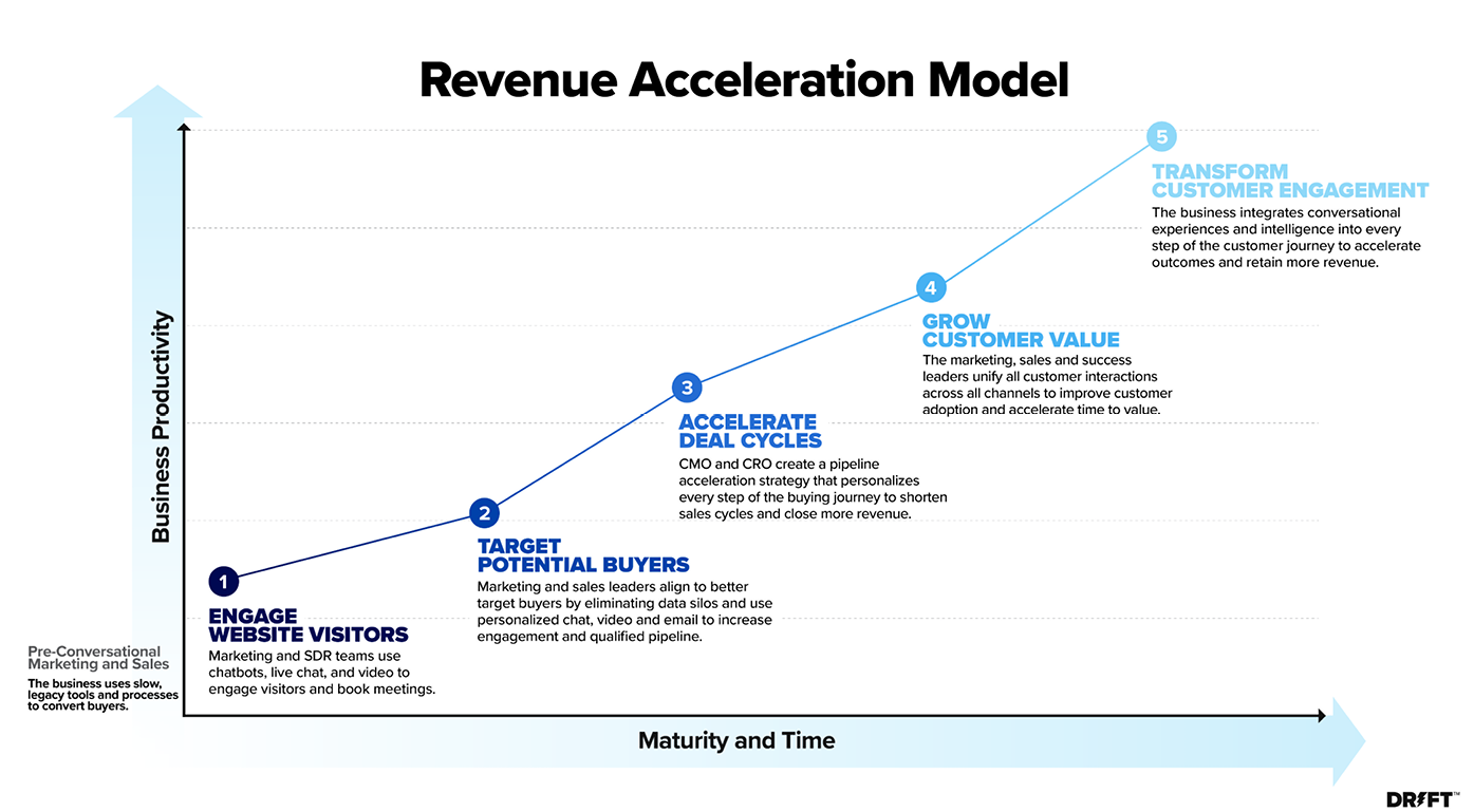 GTM strategy with revenue acceleration model