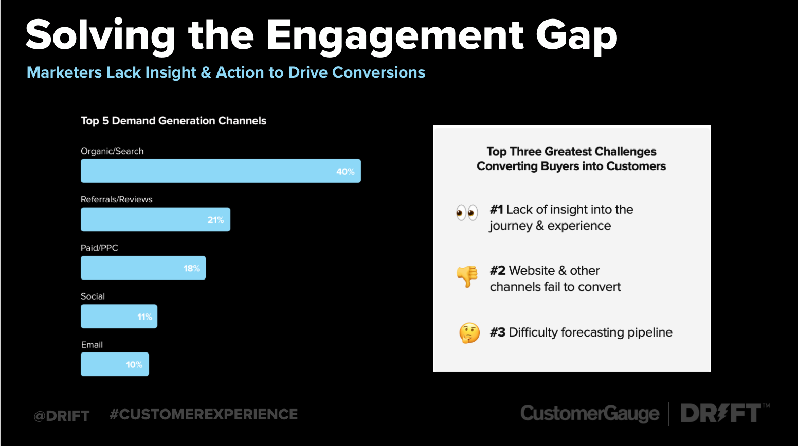 drive conversions and return on marketing investment