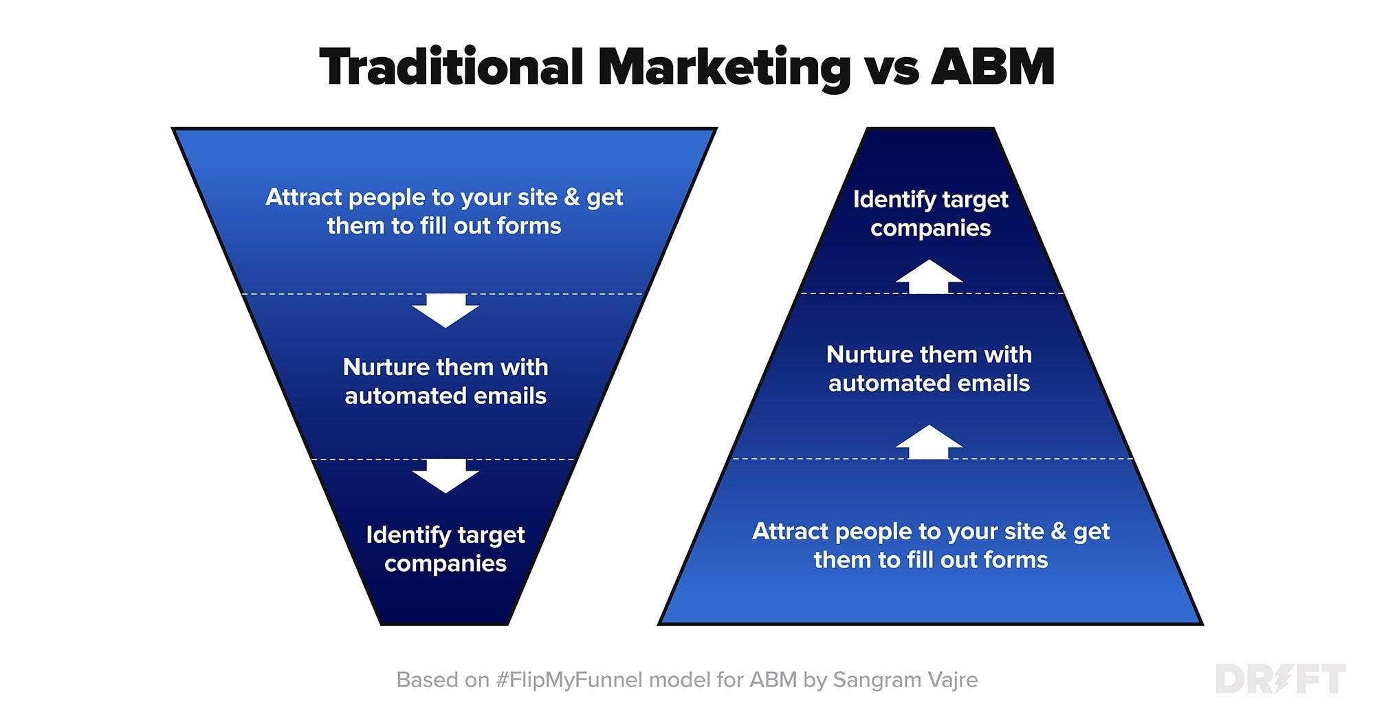 traditional marketing vs abm funnel