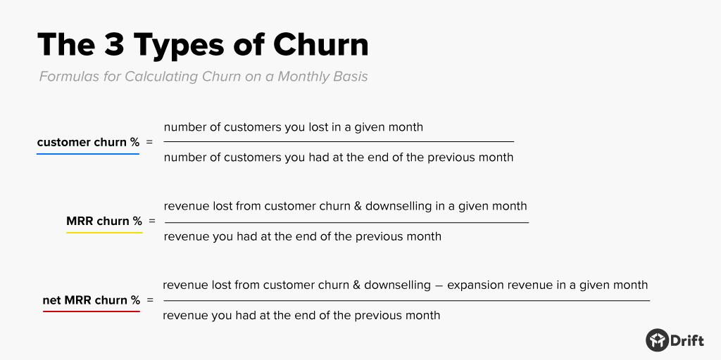 customer success churn metrics defined