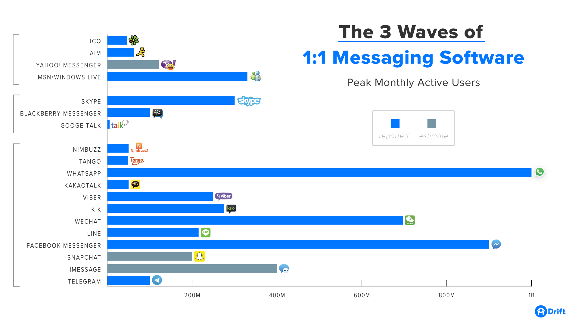 3-waves-messaging-software-active-users.png