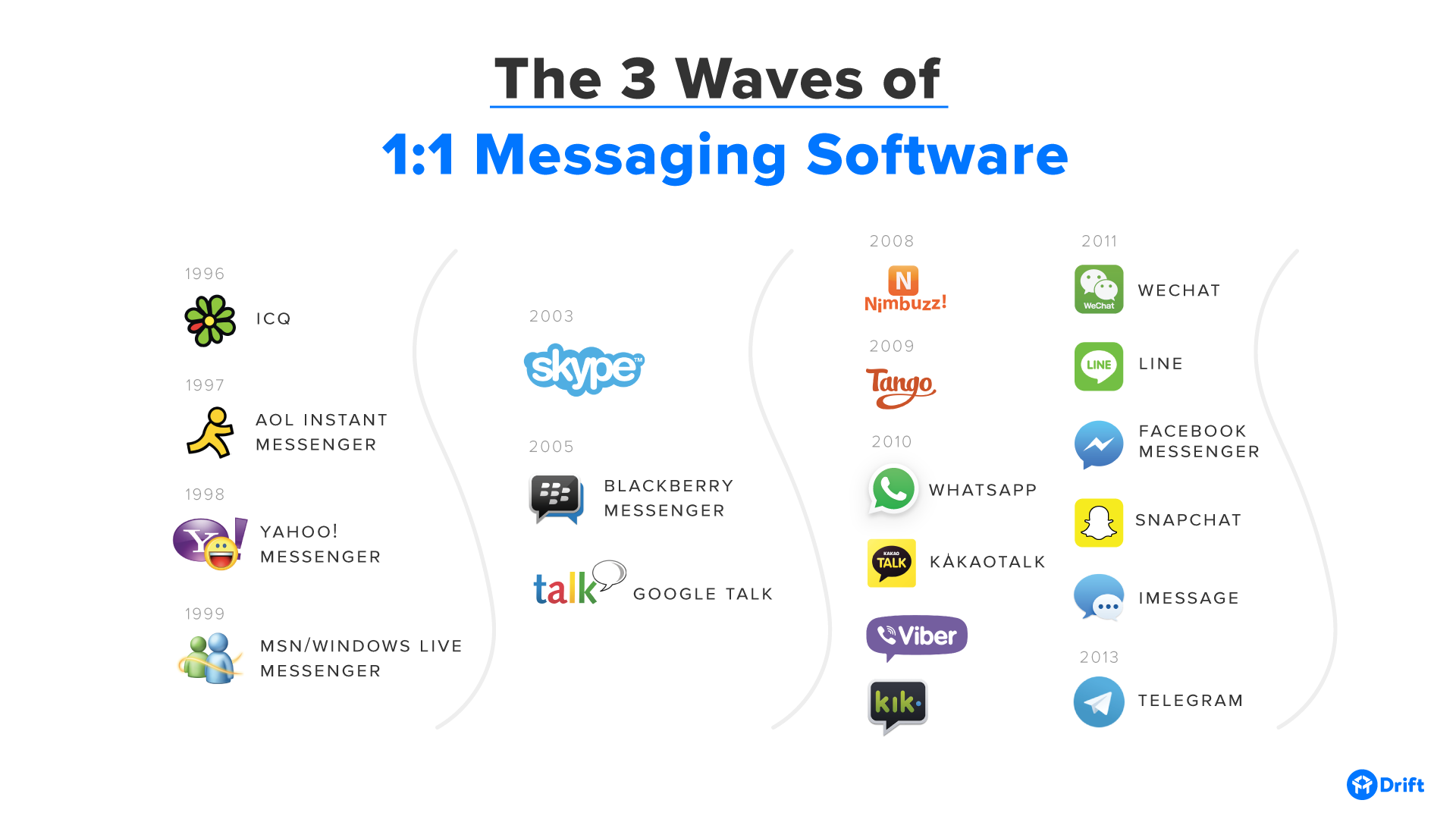 3-waves-messaging-software-logos.png