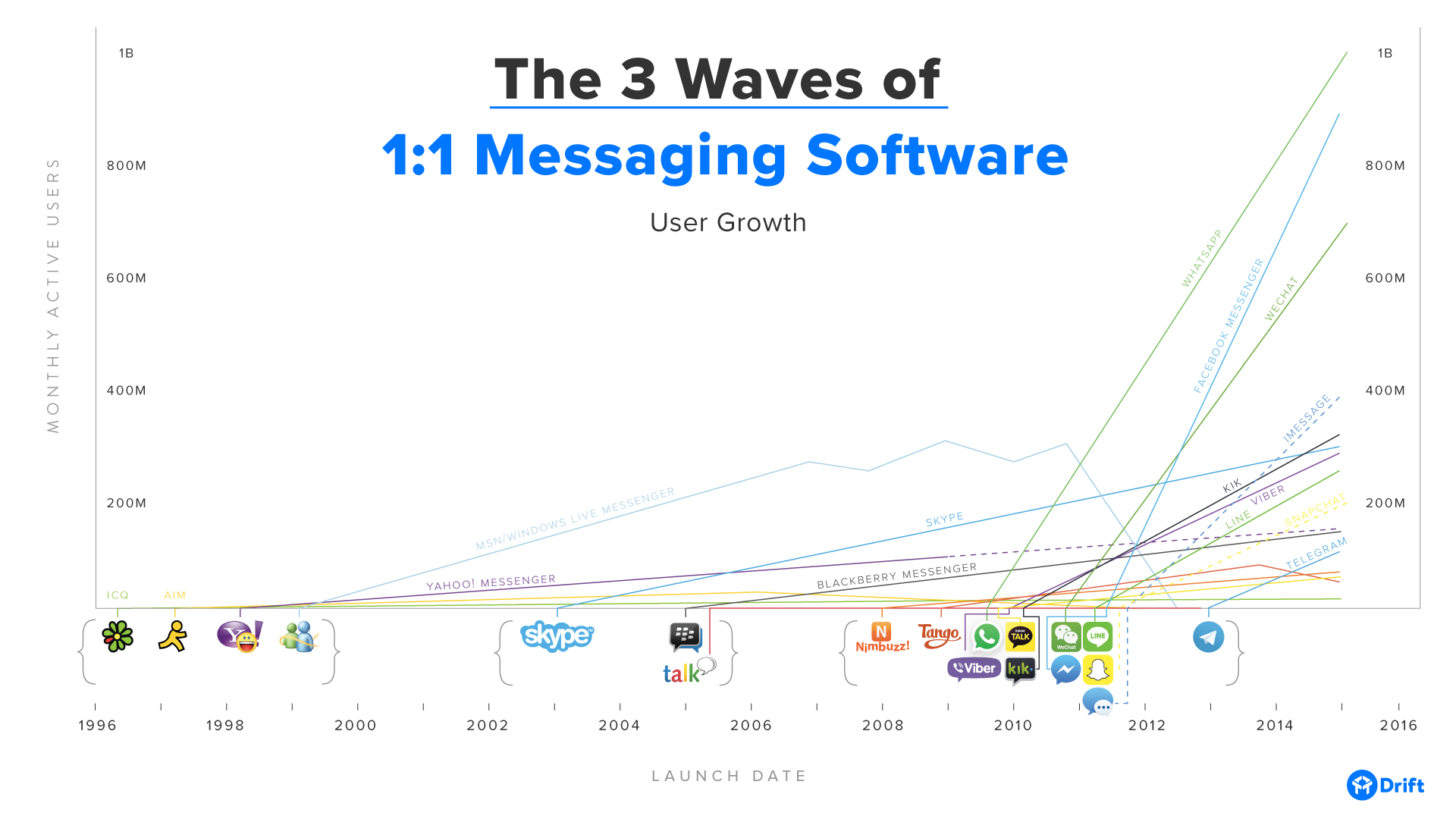 3-waves-messaging-software-user-growth.png