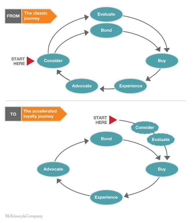 Drift_customer_journey_McKinseyCo.png