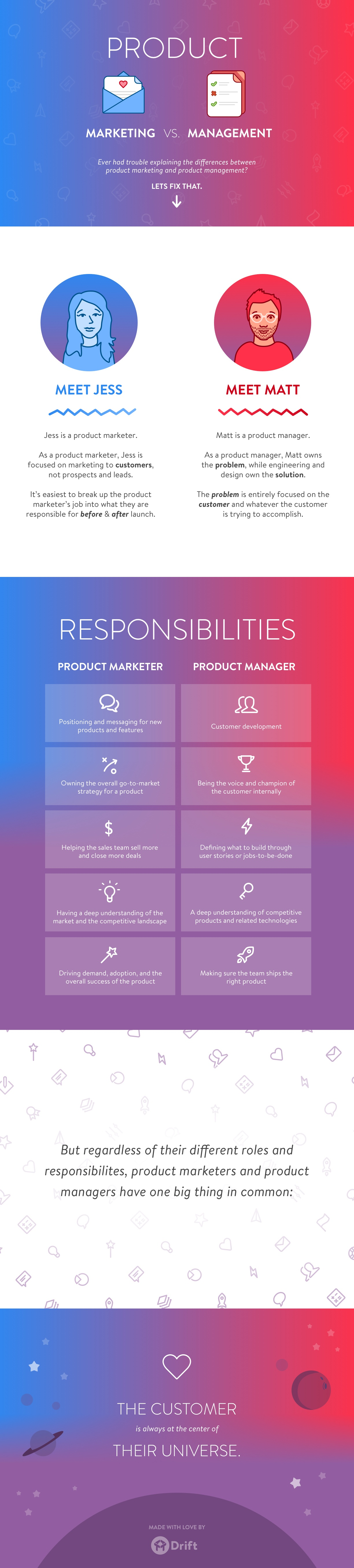 Product Marketing vs Product Management Infographic