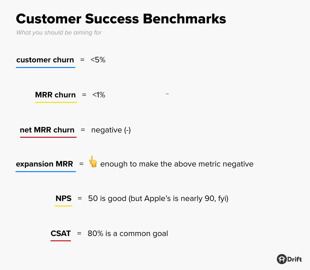 customer success metrics benchmarks cheat sheet