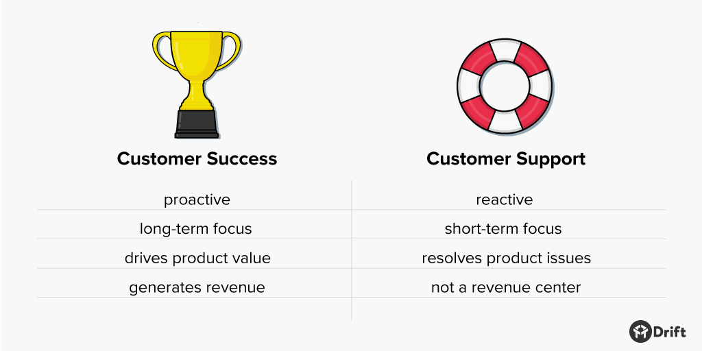 customer success vs customer support differences