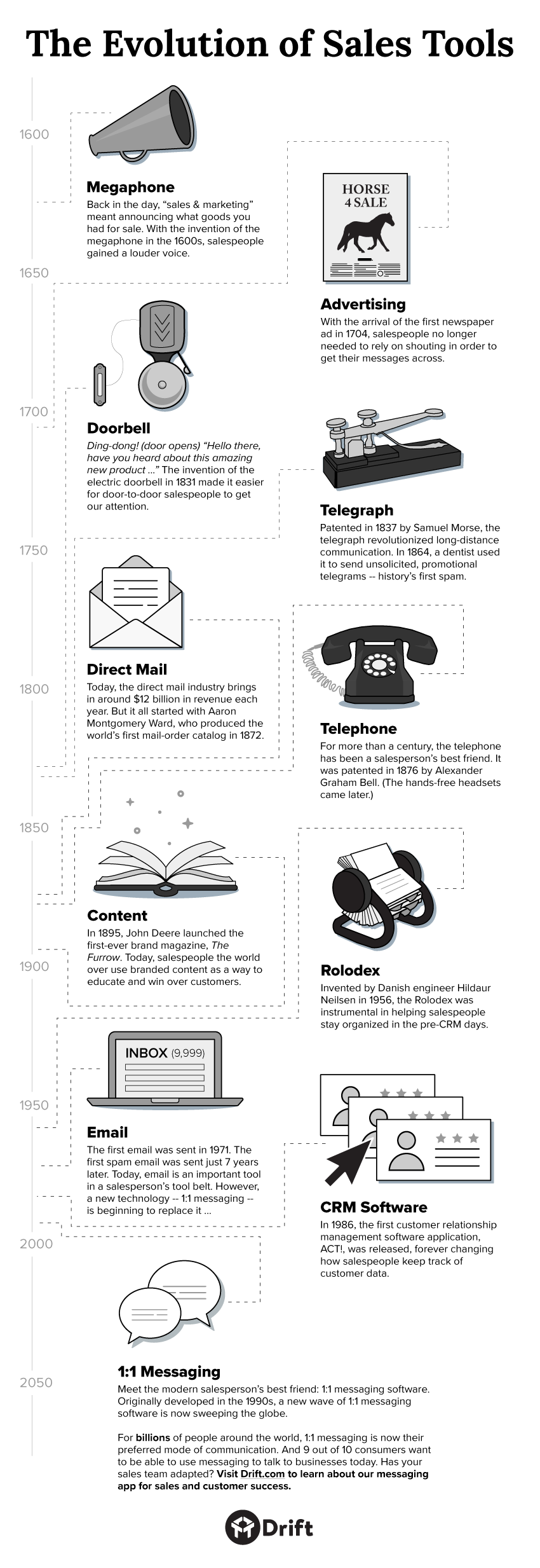 evolution-of-sales-tools-infographic.png