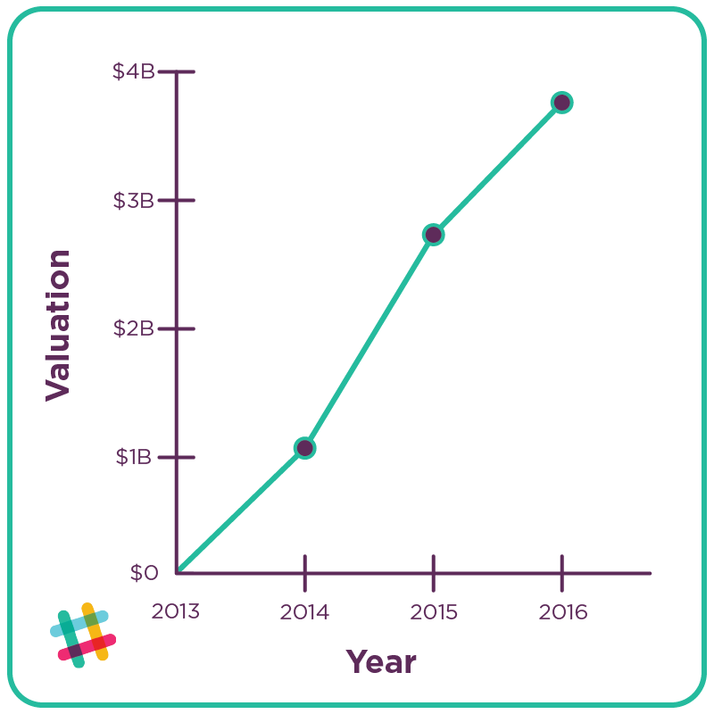 Slack Growth Strategy Chart