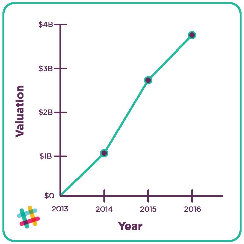 Slack Growth Strategy Chart