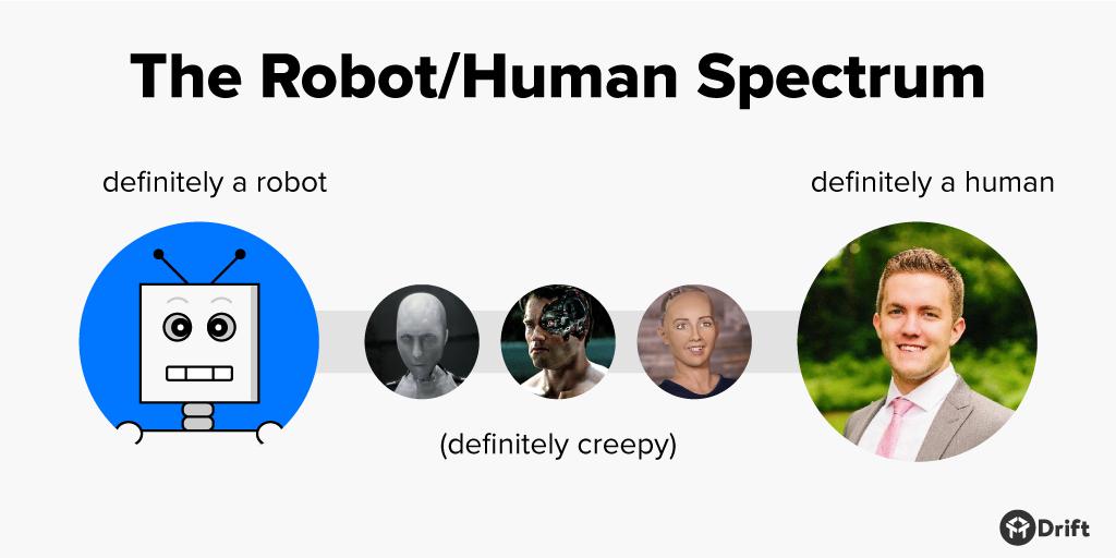 robot-human-spectrum.png