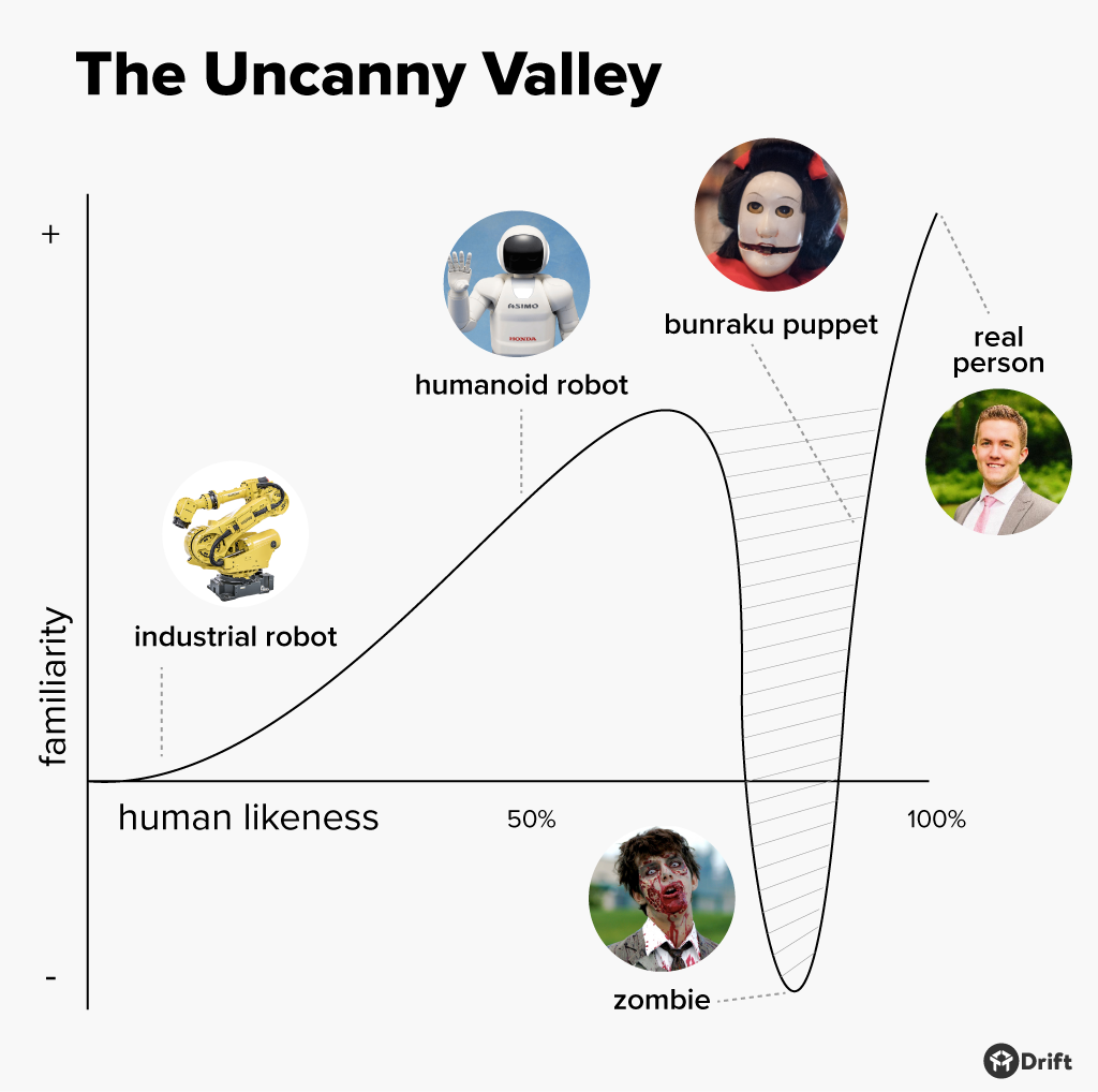 the-uncanny-valley.png