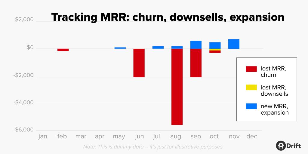 customer success metrics tracking MRR