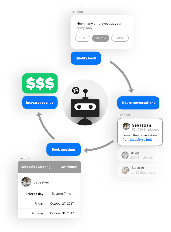 Drift chat bots are your website's personal assistant