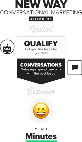 The new way of conversational marketing with drift
